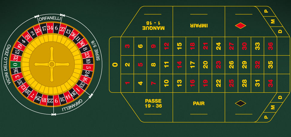Craps martingale betting system